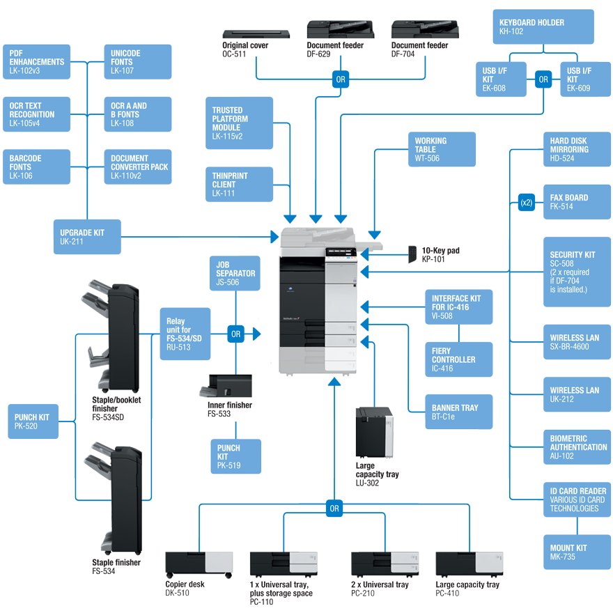 Descriere Multifunctional laser color KONICA MINOLTA Bizhub C258, SRA3, USB, Retea