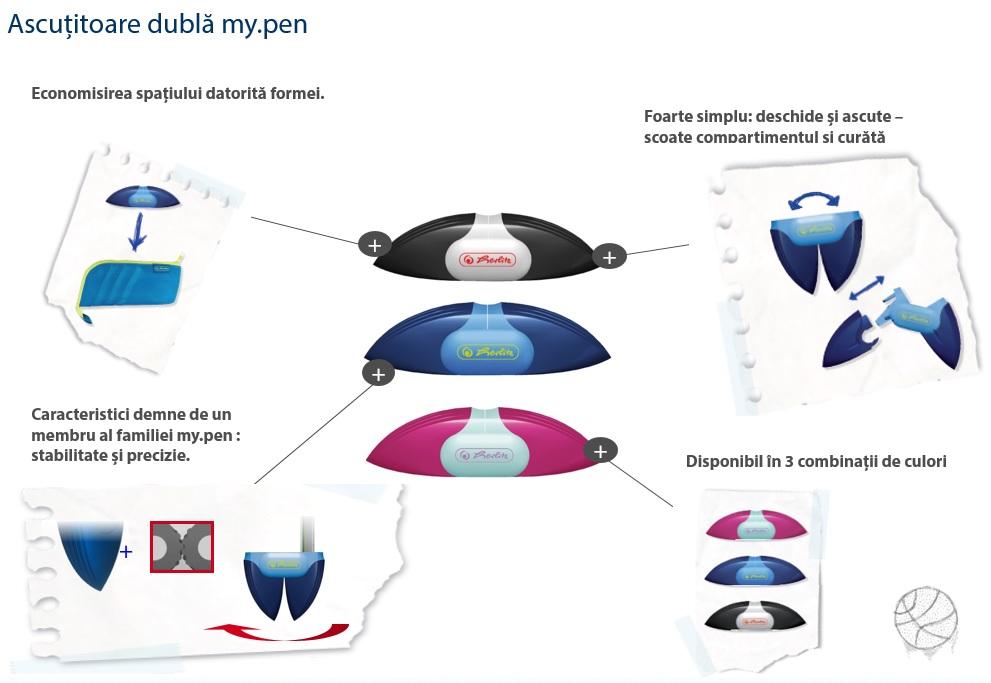 Descriere Ascutitoare dubla, diferite culori, HERLITZ My.Pen