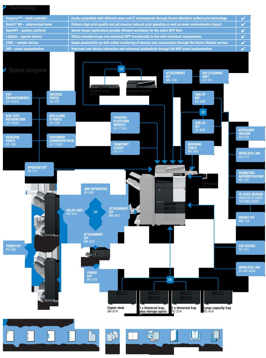 Descriere Multifunctional laser monocrom KONICA MINOLTA Bizhub 287, A3, USB, Retea