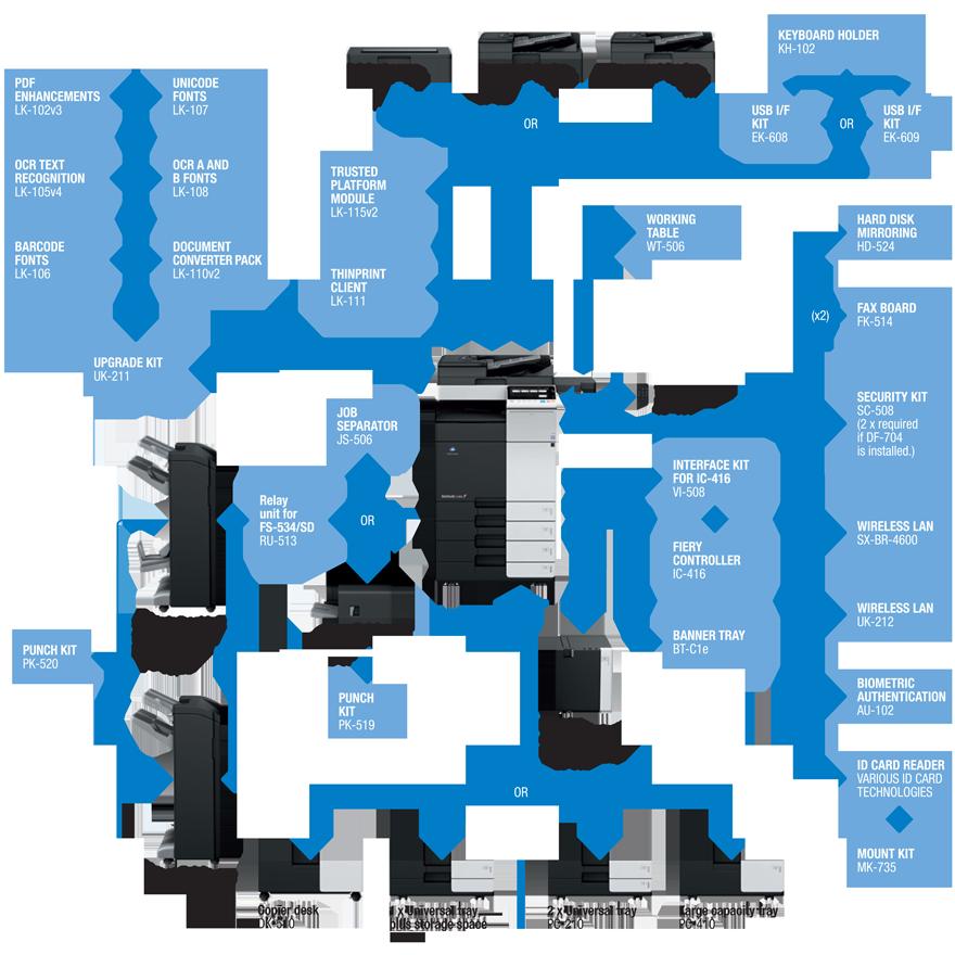 Descriere Multifunctional laser color KONICA MINOLTA Bizhub C368, SRA3, USB, Retea