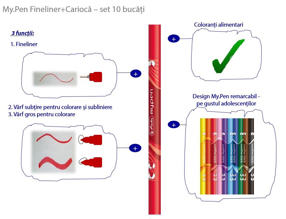 Descriere Carioci + finelinere, 3 culori/set, HERLITZ My.Pen