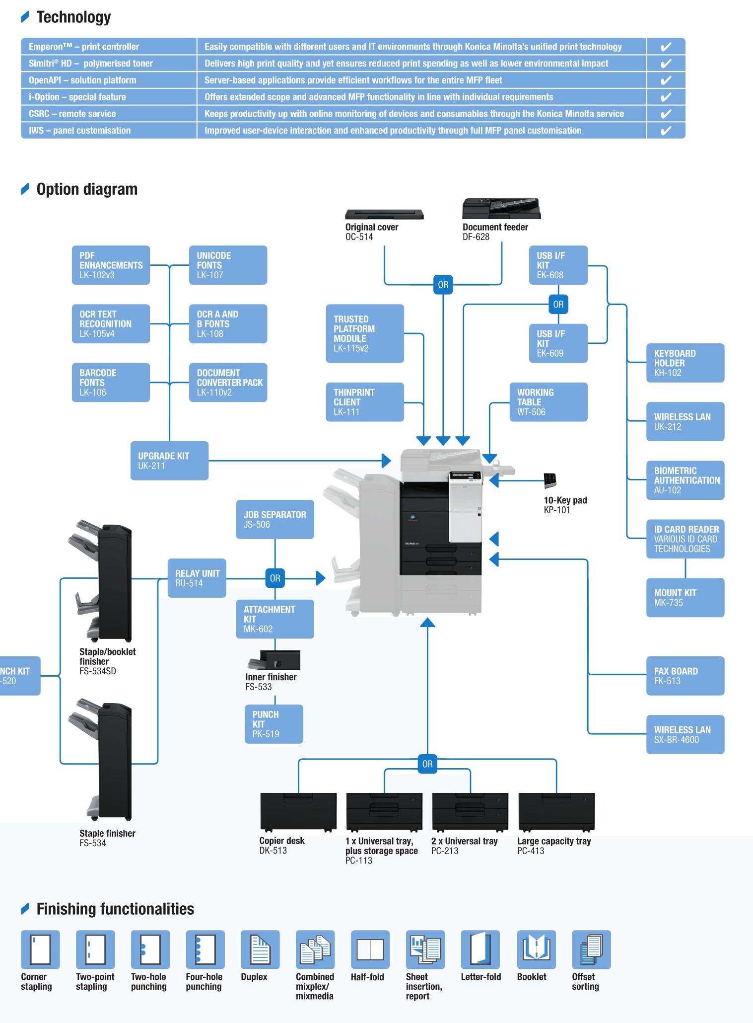 Descriere Multifunctional laser monocrom KONICA MINOLTA Bizhub 367, A3 + Feeder (DF-628) + Desk (DK-513) + Toner (TN323)